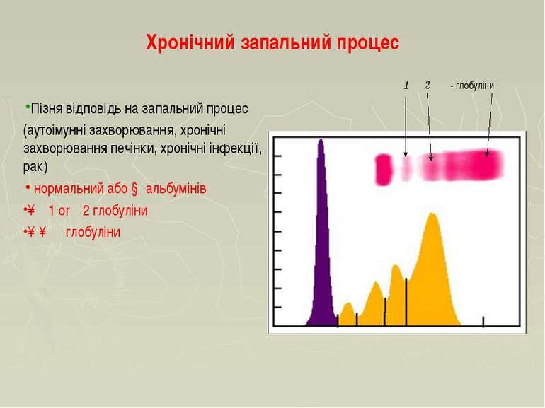 Хронічний запальний процес Пізня відповідь на запальний процес (аутоімунні за...
