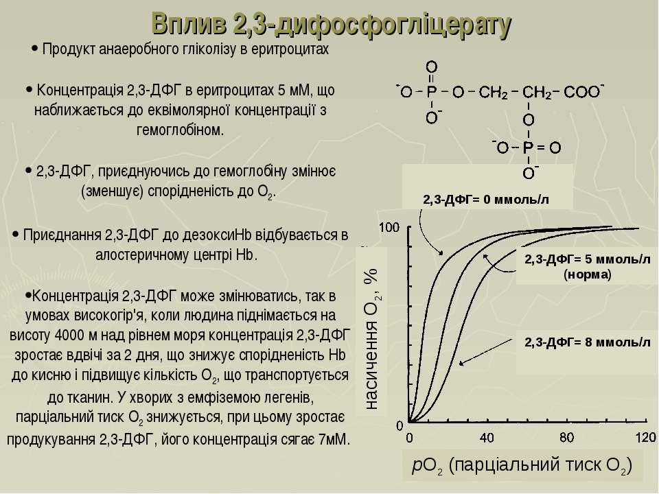 Вплив 2,3-дифосфогліцерату pO2 (парціальний тиск O2) насичення O2, % Продукт ...