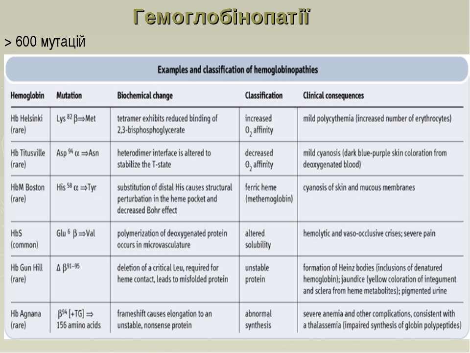Гемоглобінопатії > 600 мутацій