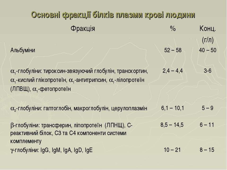 Основні фракції білків плазми крові людини Фракція % Конц. (г/л) Альбуміни 52...