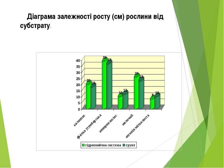 Діаграма залежності росту (см) рослини від субстрату.