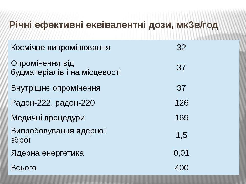 Річні ефективні еквівалентні дози, мкЗв/год Космічневипромінювання 32 Опромін...