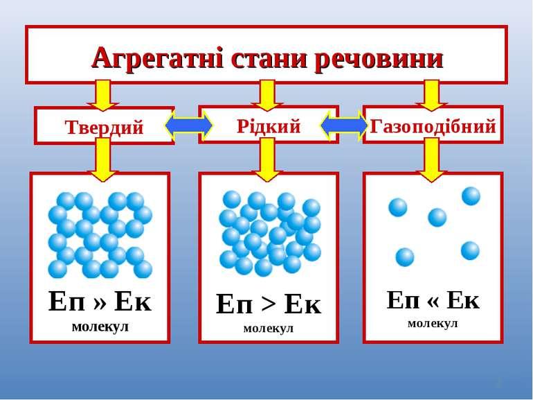 * Агрегатні стани речовини Твердий Еп » Ек молекул Еп > Ек молекул Еп « Ек мо...