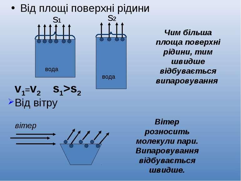 Від площі поверхні рідини вода вода v1=v2 Чим більша площа поверхні рідини, т...