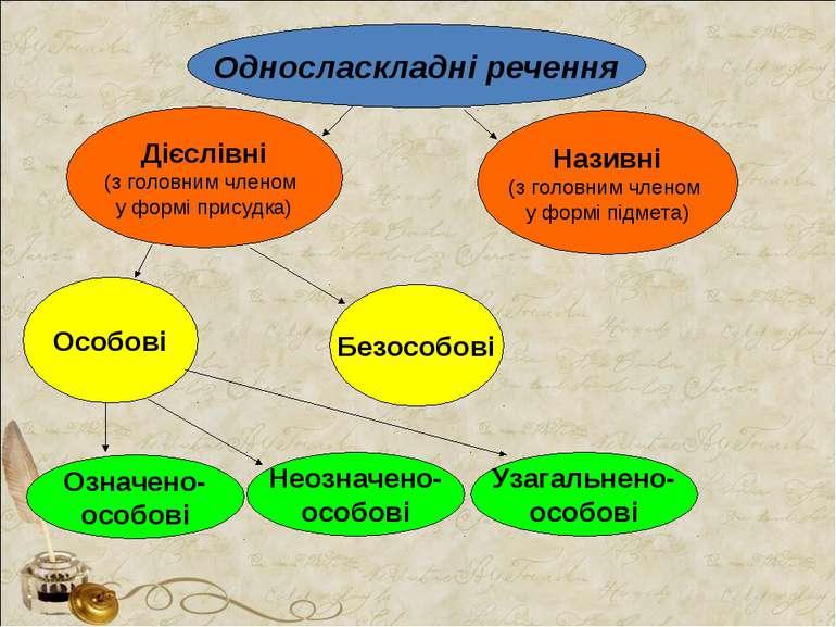 Односласкладні речення Дієслівні (з головним членом у формі присудка) Називні...