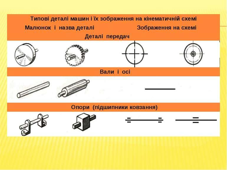 Типові деталі машин і їх зображення на кінематичній схемі Малюнок і назва дет...