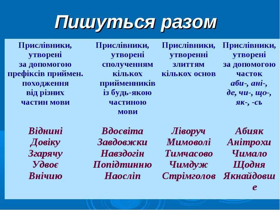 Пишуться разом Прислівники, утворені за допомогою префіксів приймен. походжен...