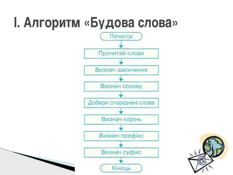 І. Алгоритм «Будова слова»