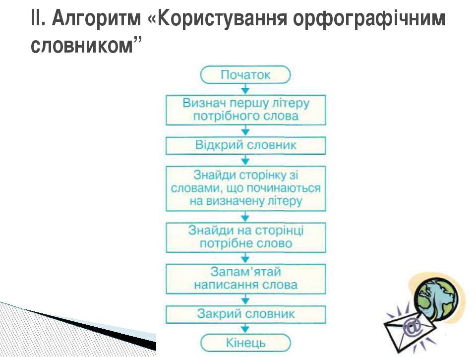 """II. Алгоритм «Користування орфографічним словником"""""""