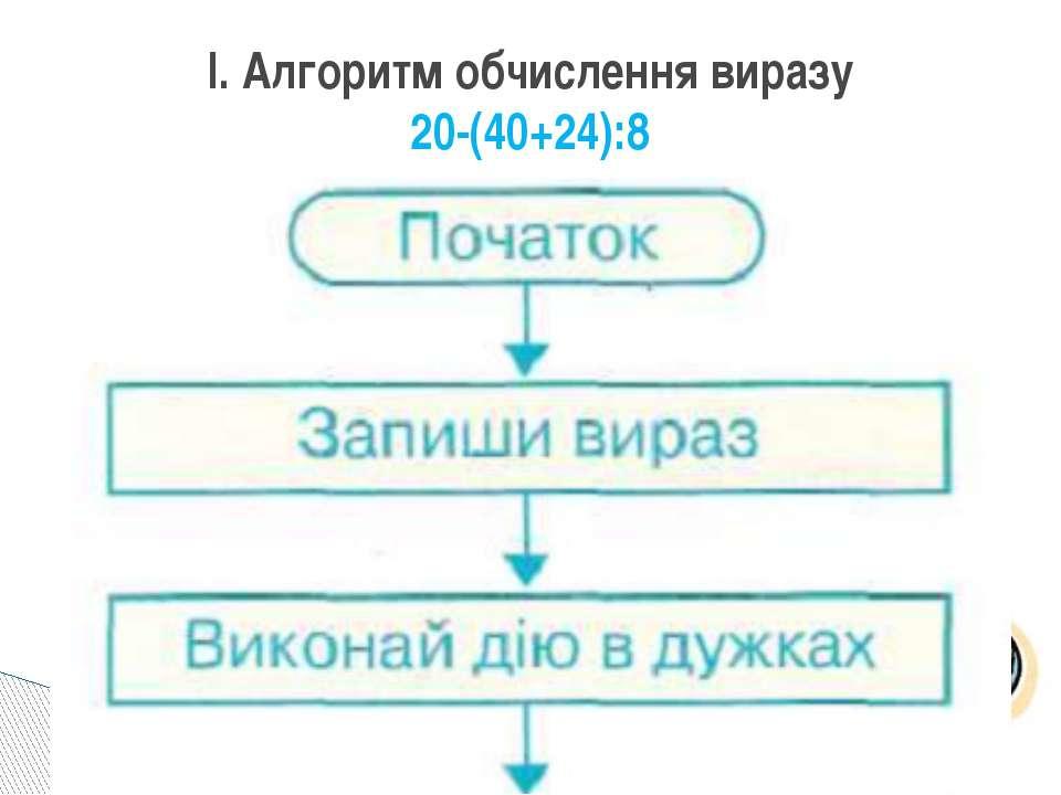 І. Алгоритм обчислення виразу 20-(40+24):8