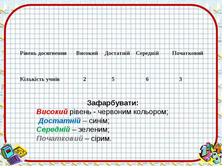 Зафарбувати: Високий рівень - червоним кольором; Достатній – синім; Середній ...
