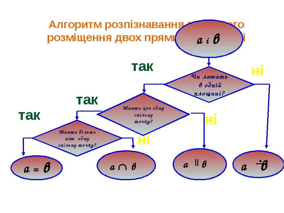 Алгоритм розпізнавання взаємного розміщення двох прямих в просторі Чи лежать ...