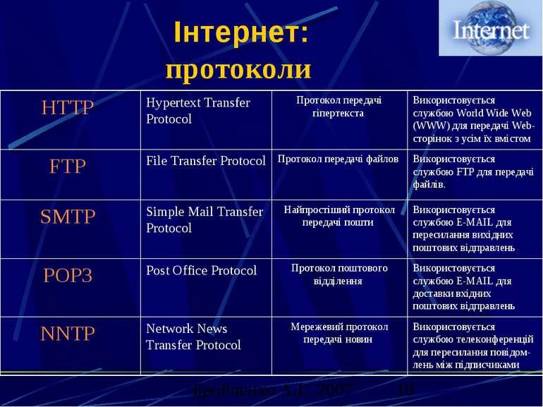 Інтернет: протоколи Використовується службою телеконференцій для пересилання ...