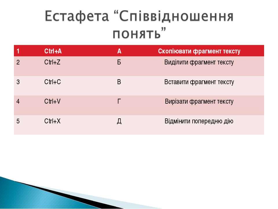 1 Сtrl+A А Скопіювати фрагмент тексту 2 Сtrl+Z Б Виділити фрагмент тексту 3 С...