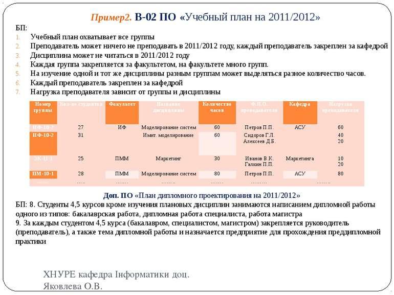 Пример2. В-02 ПО «Учебный план на 2011/2012» БП: Учебный план охватывает все ...