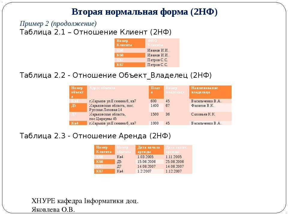 Вторая нормальная форма (2НФ) Пример 2 (продолжение) Таблица 2.1 – Отношение ...