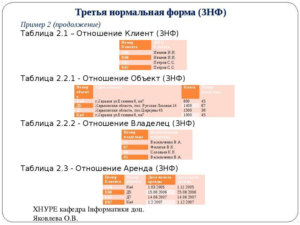 Третья нормальная форма (3НФ) Пример 2 (продолжение) Таблица 2.1 – Отношение ...