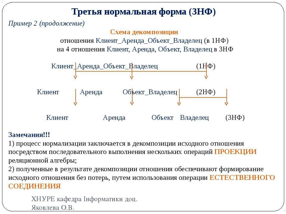 Третья нормальная форма (3НФ) Пример 2 (продолжение) Схема декомпозиции отнош...