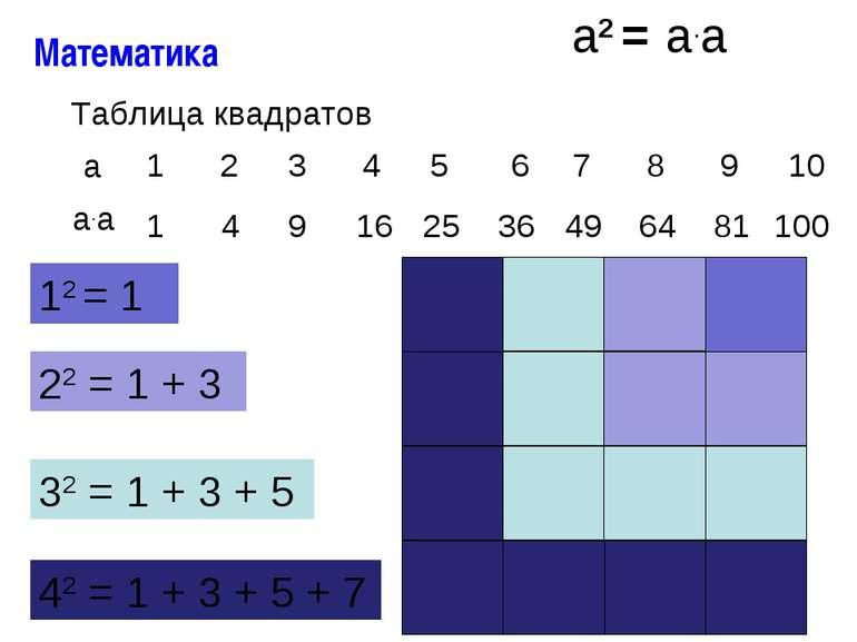 12 = 1 22 = 1 + 3 32 = 1 + 3 + 5 42 = 1 + 3 + 5 + 7 1 1 2 4 3 9 16 4 5 25 6 7...