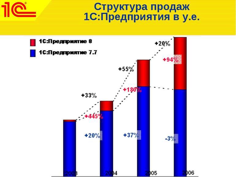 Структура продаж 1С:Предприятия в у.е.