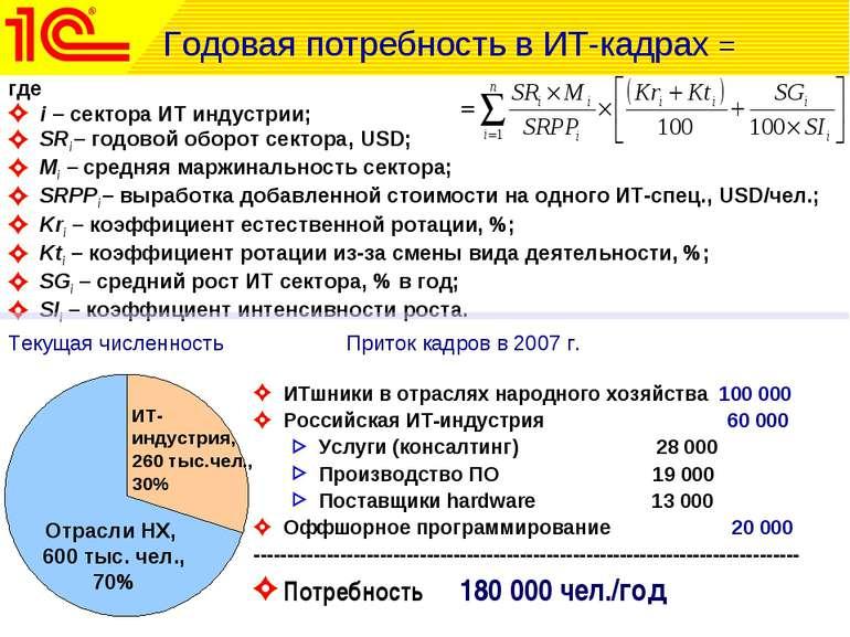 где i – сектора ИТ индустрии; SRi – годовой оборот сектора, USD; Mi – средняя...