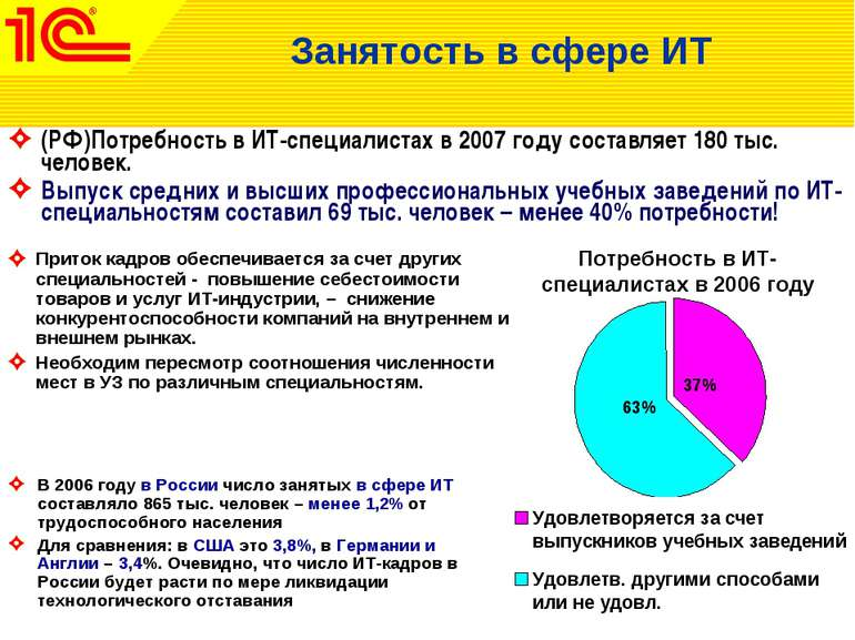 (РФ)Потребность в ИТ-специалистах в 2007 году составляет 180 тыс. человек. Вы...