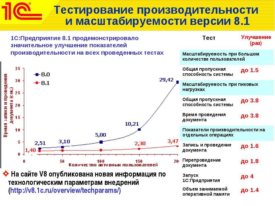 Тестирование производительности и масштабируемости версии 8.1 1С:Предприятие ...