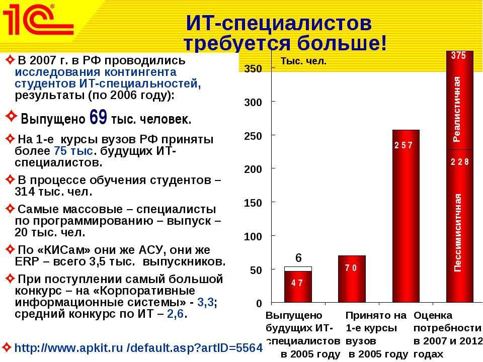ИТ-специалистов требуется больше! В 2007 г. в РФ проводились исследования кон...