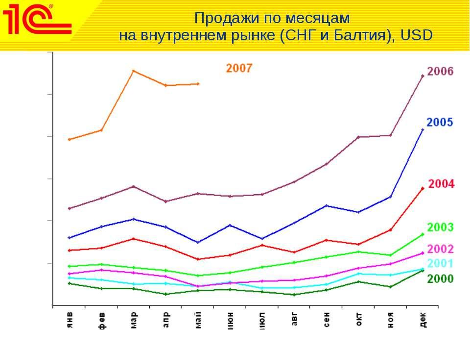 Продажи по месяцам на внутреннем рынке (СНГ и Балтия), USD