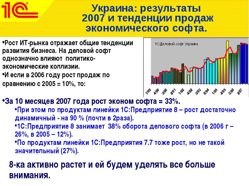 Украина: результаты 2007 и тенденции продаж экономического софта. Рост ИТ-рын...