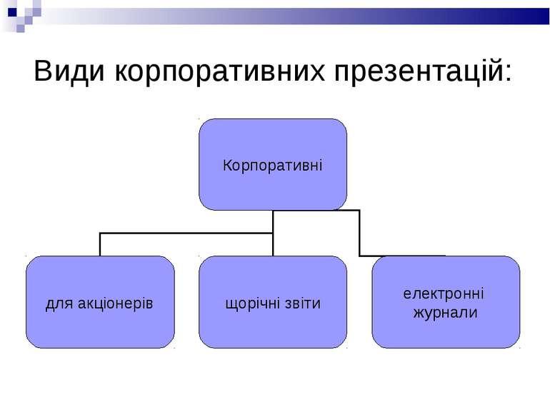 Види корпоративних презентацій: