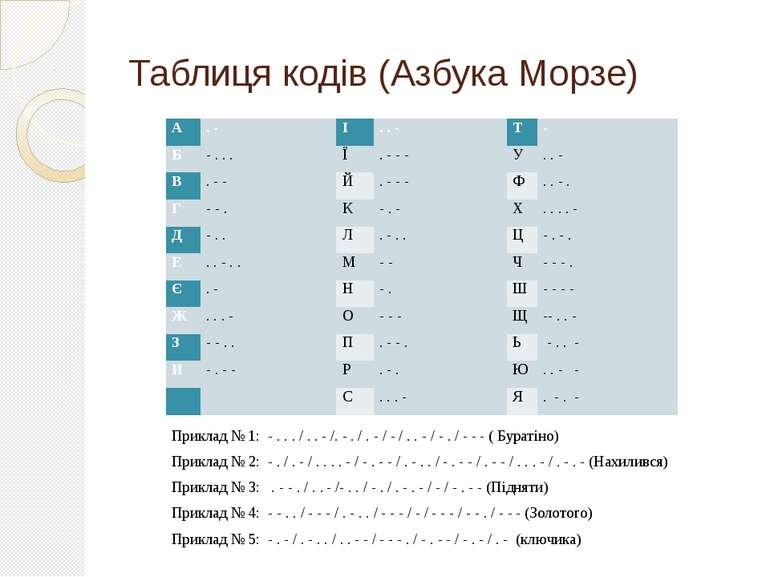 Таблиця кодів (Азбука Морзе)