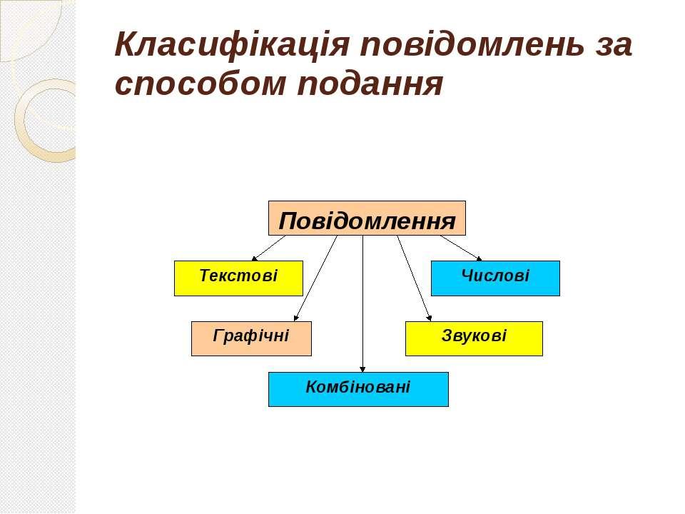 Класифікація повідомлень за способом подання
