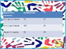 12. Сколько времени затрачивает ребенок на выполнение домашнего задания?