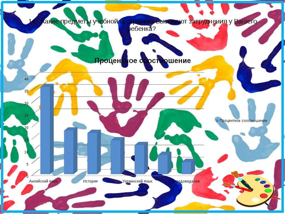 14. Какие предметы учебной программы вызывают затруднения у Вашего ребенка?
