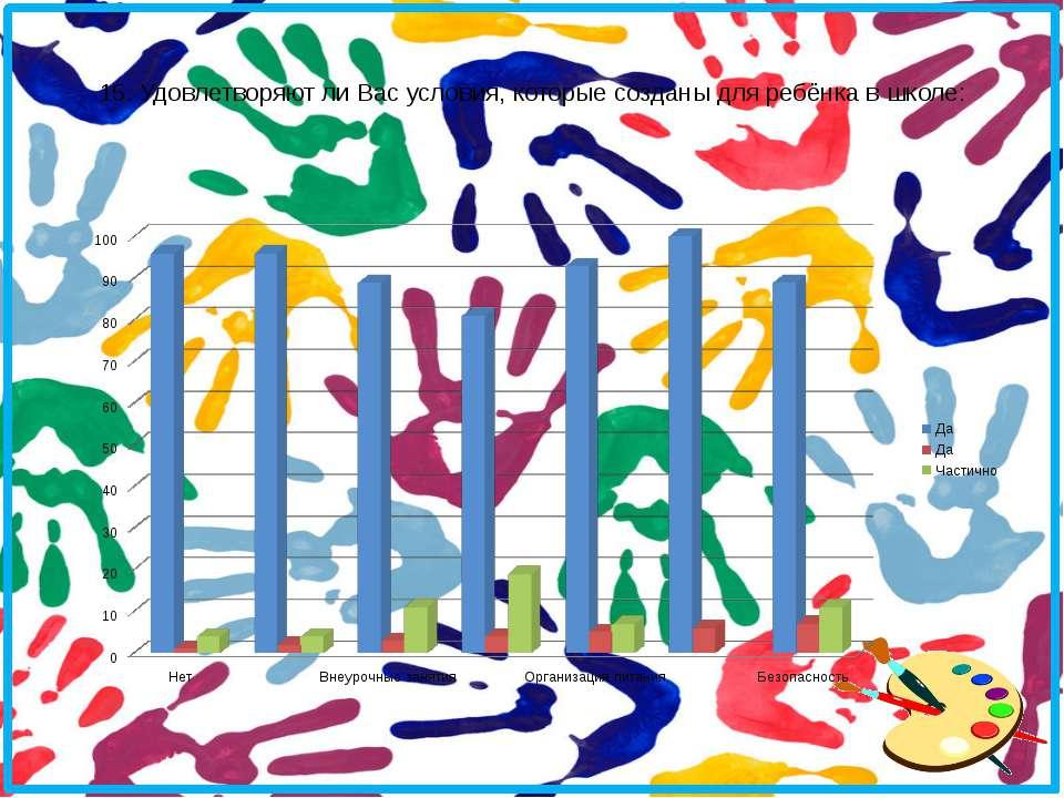 15. Удовлетворяют ли Вас условия, которые созданы для ребёнка в школе: