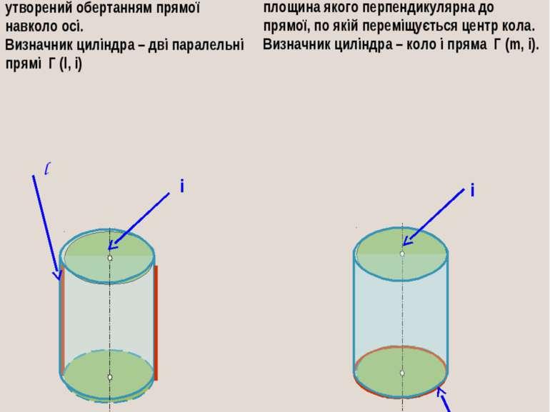 Циліндр обертання може бути утворений обертанням прямої навколо осі. Визначни...