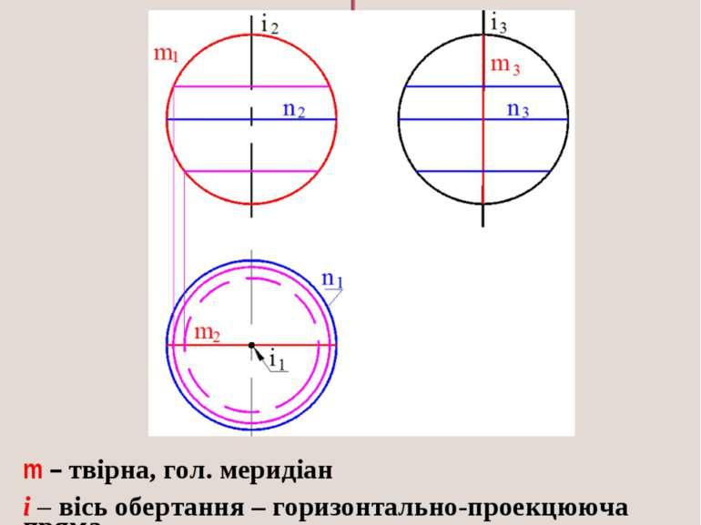 СФЕРА - поверхня, яка утворюється обертанням кола навколо своєї осі m – твірн...