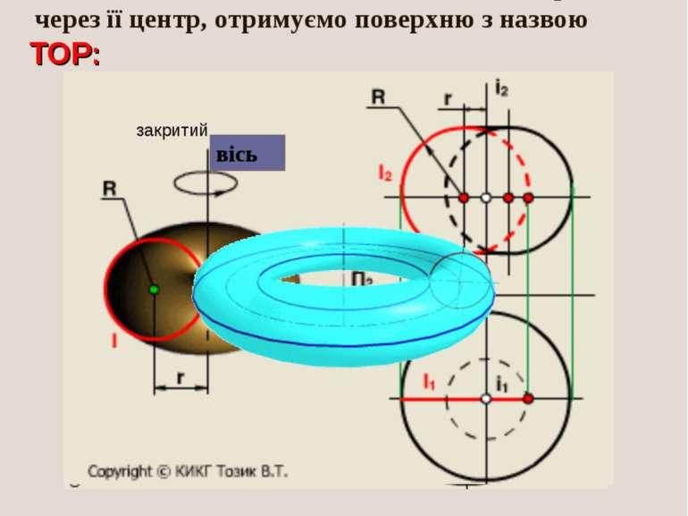 При обертанні кола (або її дуги) навколо осі, яка належить до площини цього к...