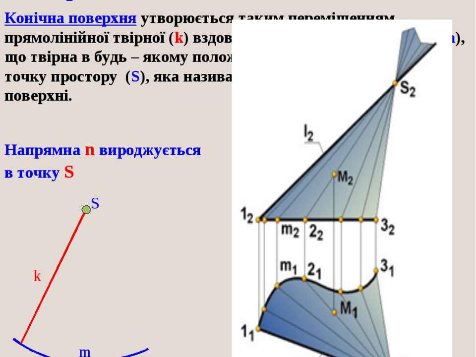 Кінематичне утворення конічної поверхні: S m k Конічна поверхня утворюється т...