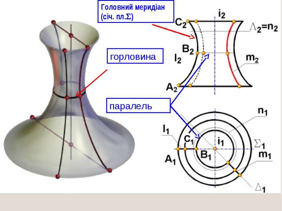 паралель горловина Головний меридіан (січ. пл. )