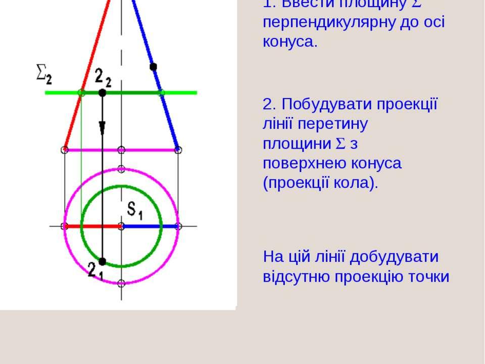 1. Ввести площину перпендикулярну до осі конуса. 2. Побудувати проекції лінії...