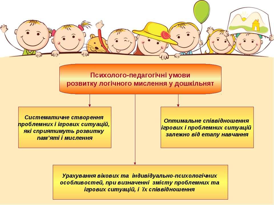 Психолого-педагогічні умови розвитку логічного мислення у дошкільнят Системат...