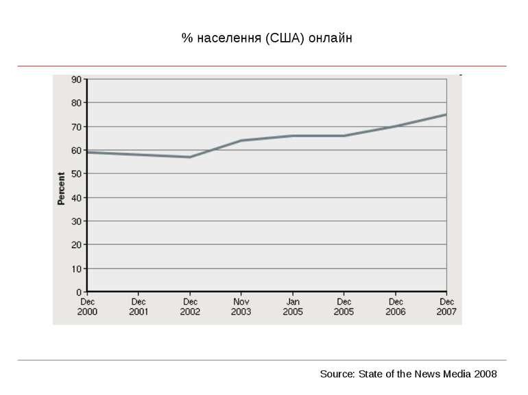 % населення (США) онлайн Source: State of the News Media 2008