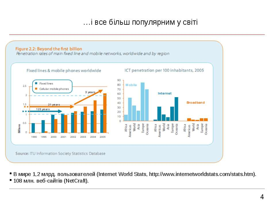 4 …і все більш популярним у світі В мире 1,2 млрд. пользователей (Internet Wo...