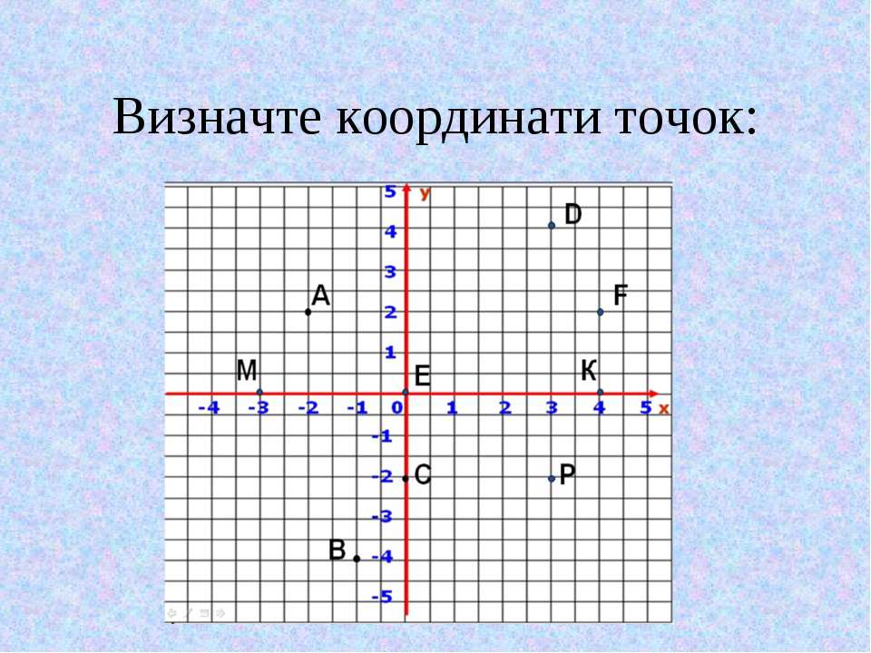 Визначте координати точок: