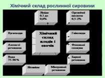 Хімічний склад рослинної сировини