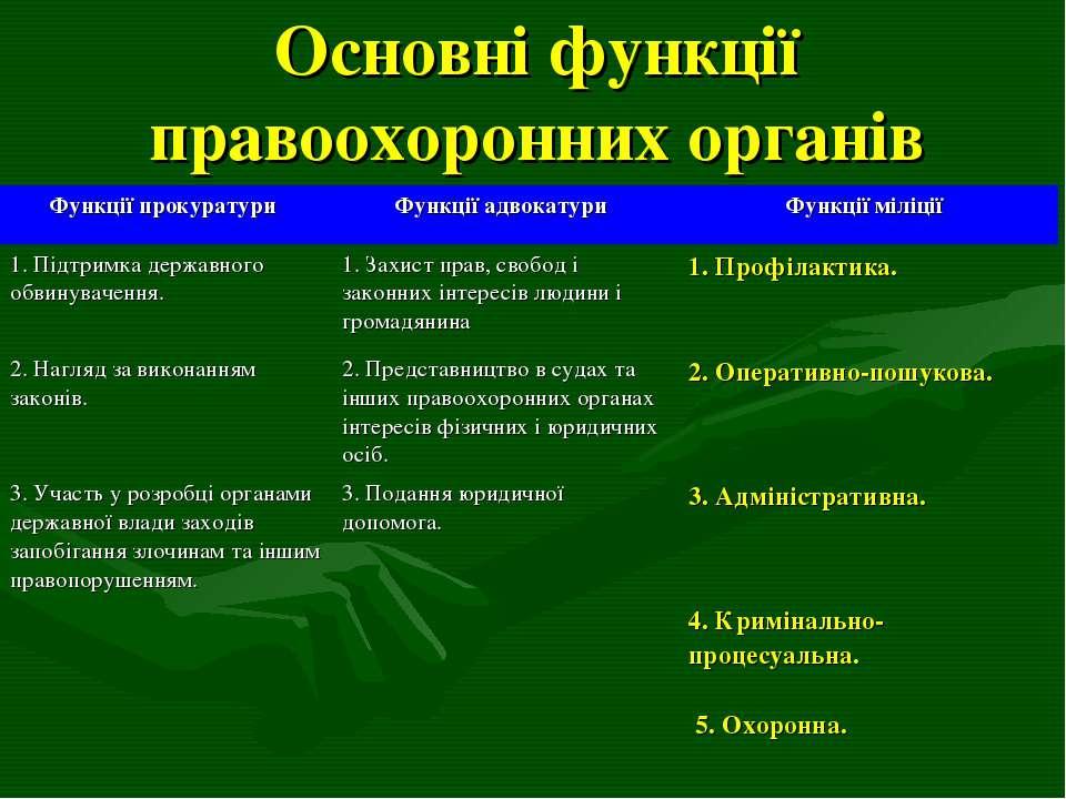 Основні функції правоохоронних органів