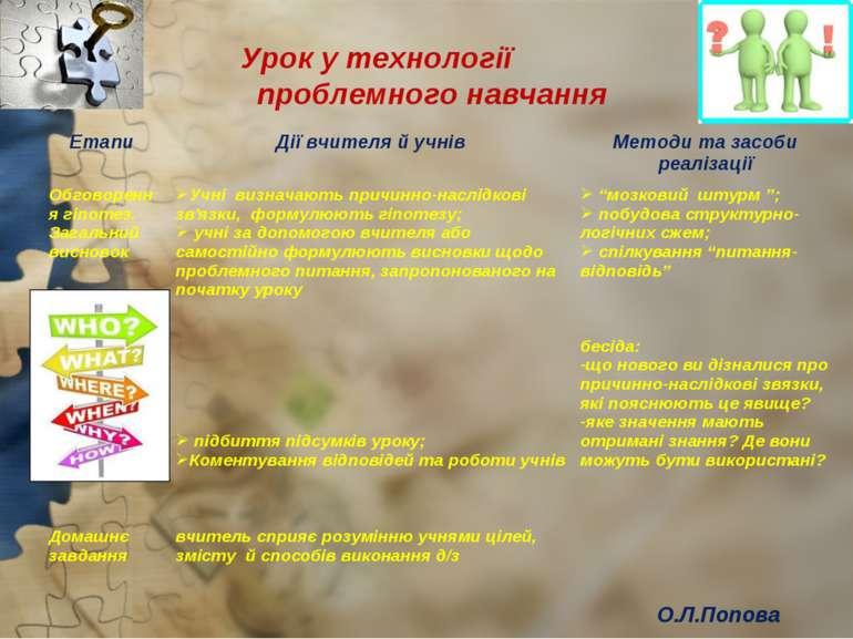 Урок у технології проблемного навчання О.Л.Попова Етапи Дії вчителя й учнів М...