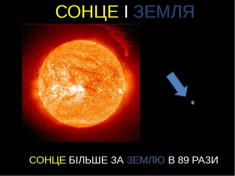 СОНЦЕ І ЗЕМЛЯ СОНЦЕ БІЛЬШЕ ЗА ЗЕМЛЮ В 89 РАЗИ